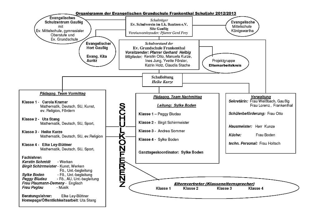 Organigramm der Evangelischen Grundschule Frankenthal