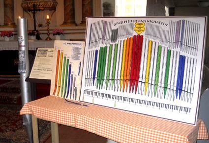 Spendenanzeiger Orgelpatenschaften